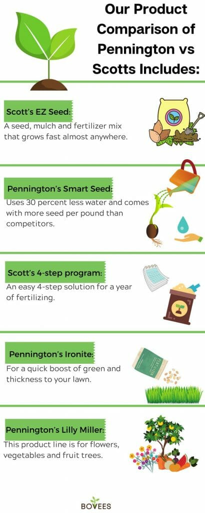 Get growing with ezseed or smart seed